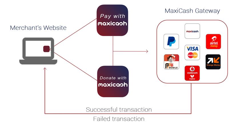 MaxiCash Integrator Doc